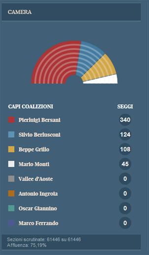 Dati definitivi ed eletti camera dei deputati for Camera dei deputati sito ufficiale