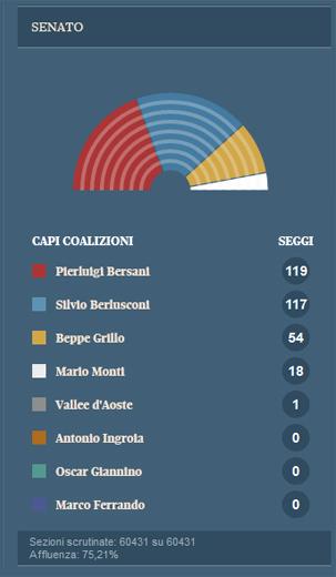 Dati definitivi ed eletti senato della repubblica for Sito della camera dei deputati